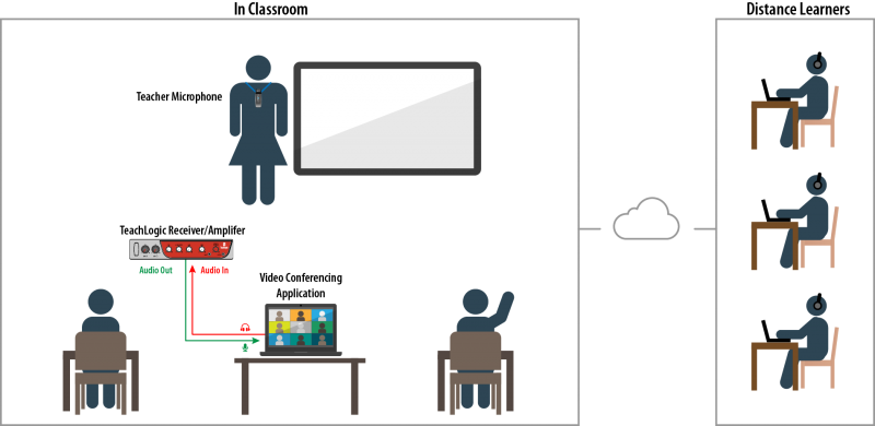 teachlogic video conferencing connection