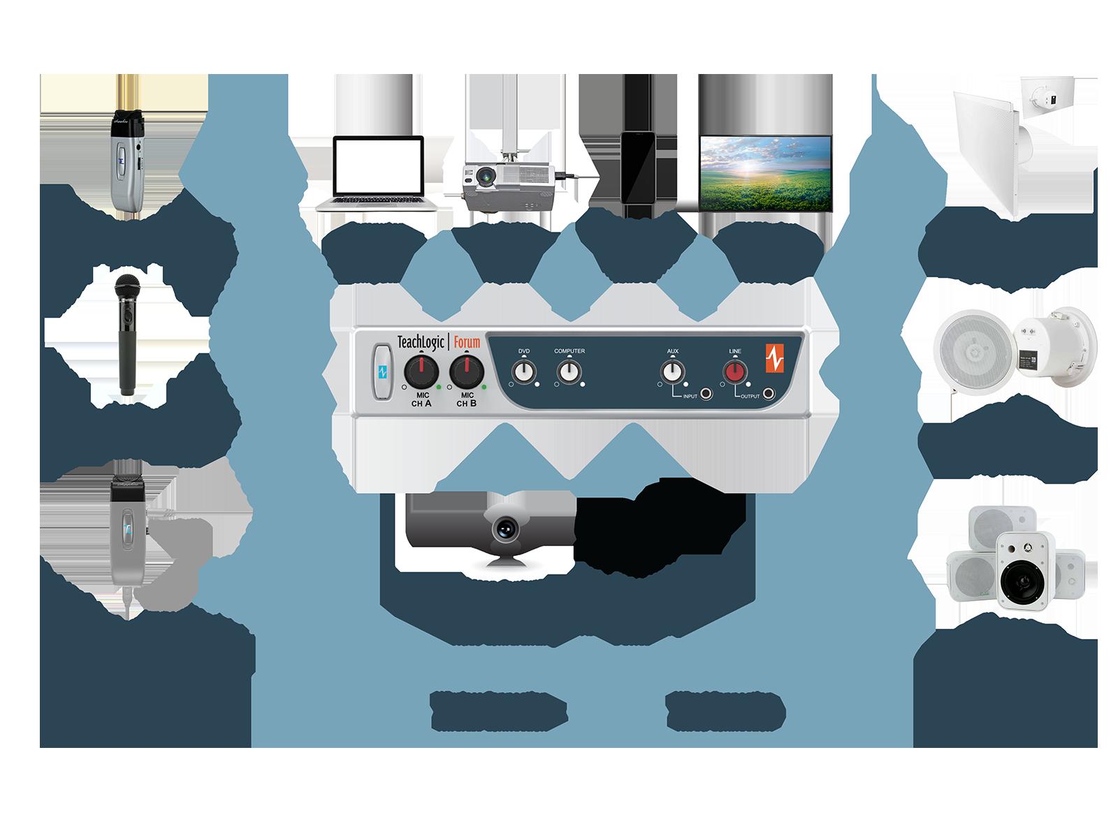 IMA 240 Forum Audio Connections Diagram